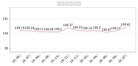 点击用flash查看月价格指数