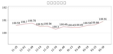 点击用flash查看周价格指数